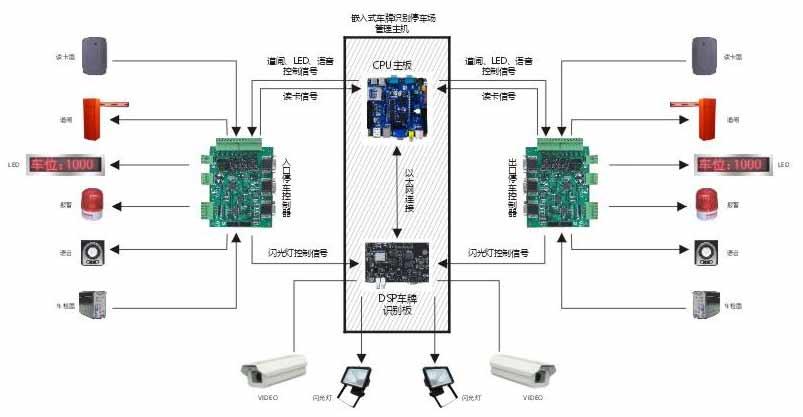 1、网络高清摄像机 主要是高清网络摄像机,最大分辨率为19201072;视野范围不仅能看清车牌,更能覆盖到能够看清车型的更大区域,车道可以控制的 更宽,车的进入角度可接受更大,提升了识别率。 2、视频触发多帧识别 高清摄像机内置DSP解码芯片以及车牌号识别算法,车牌号识别完全由前端摄像机完成,DSP解码芯片定时从视频中获取图片,解析合格 的车牌号,智能识别系统自动把同一个车的多个图片以及最优车牌号作为识别结果,然后把车牌号和图片通过TCP协议传输值上层软件, 如果上层软件没有接收,主程序芯片自动保存以及自